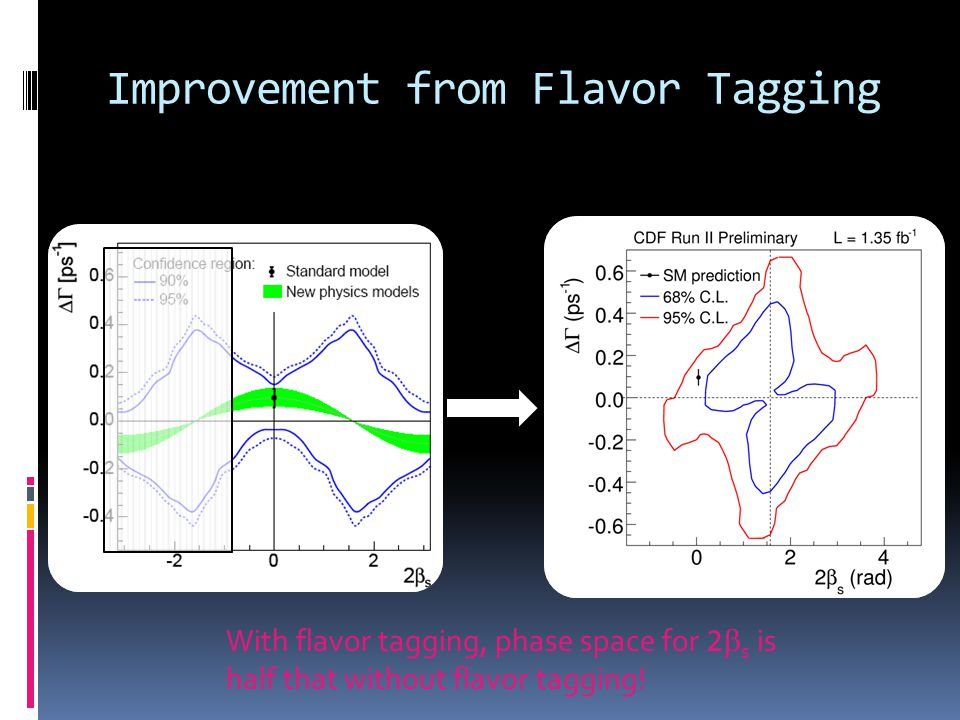 Improvement from Flavor Tagging With flavor tagging, phase space for 2 s is half that without flavor tagging!