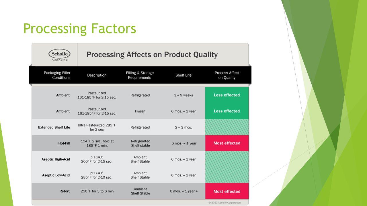 Processing Factors
