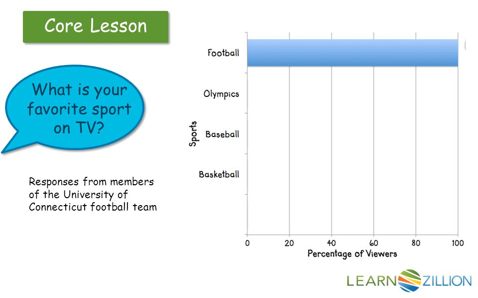 Core Lesson What is your favorite sport on TV.