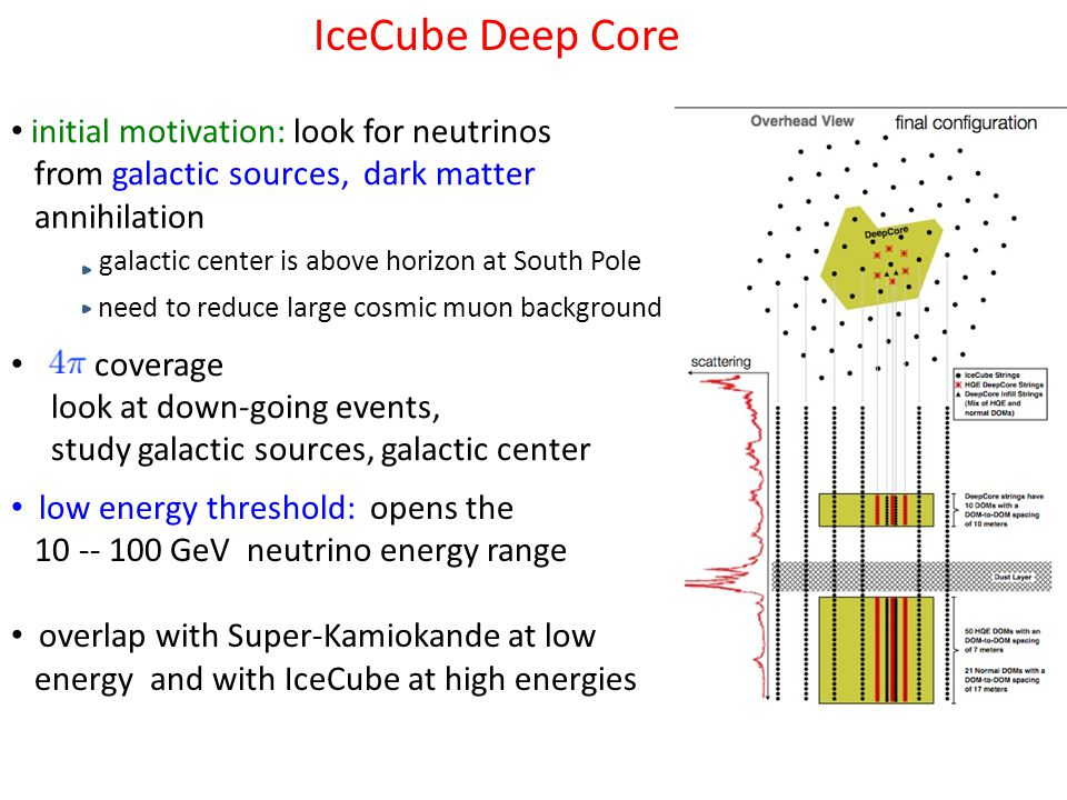 IceCube Deep Core initial motivation: look for neutrinos from galactic sources, dark matter annihilation galactic center is above horizon at South Pole need to reduce large cosmic muon background coverage look at down-going events, study galactic sources, galactic center low energy threshold: opens the 10 -- 100 GeV neutrino energy range overlap with Super-Kamiokande at low energy and with IceCube at high energies