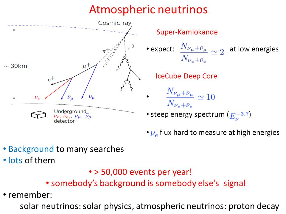 Atmospheric neutrinos Background to many searches lots of them > 50,000 events per year.