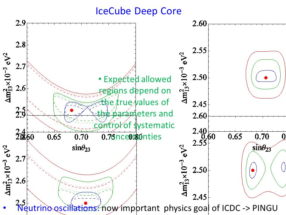 IceCube Deep Core Expected allowed regions depend on the true values of the parameters and control of systematic uncertainties Neutrino oscillations: now important physics goal of ICDC -> PINGU