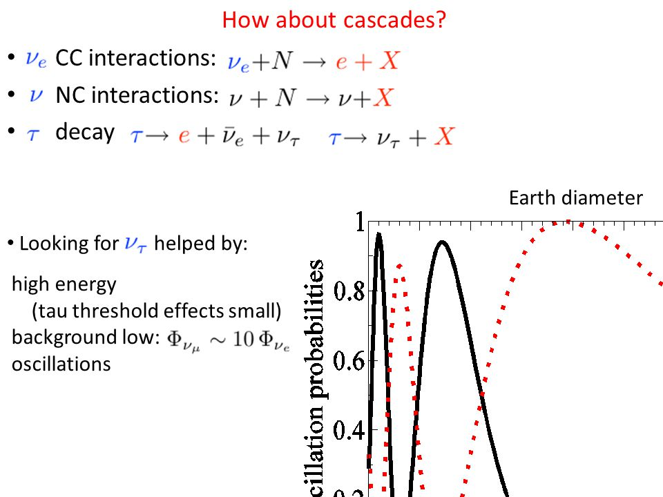 CC interactions: NC interactions: decay How about cascades.