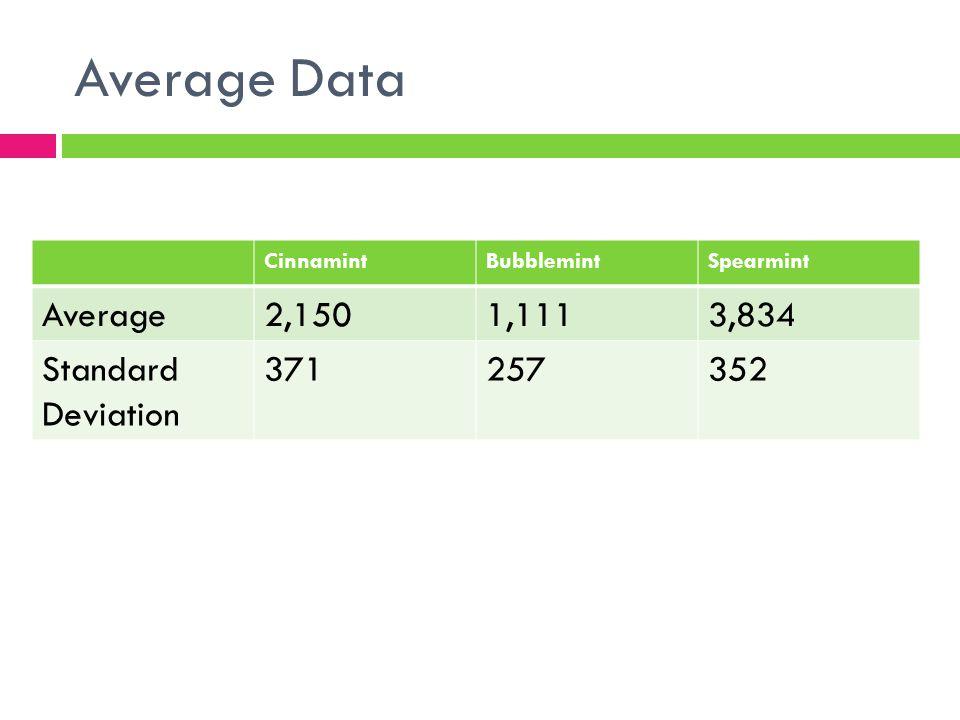 Average Data CinnamintBubblemintSpearmint Average2,1501,1113,834 Standard Deviation 371257352