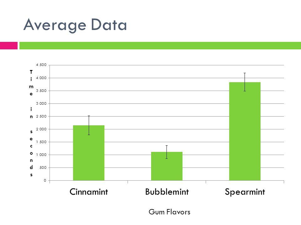 Average Data Gum Flavors