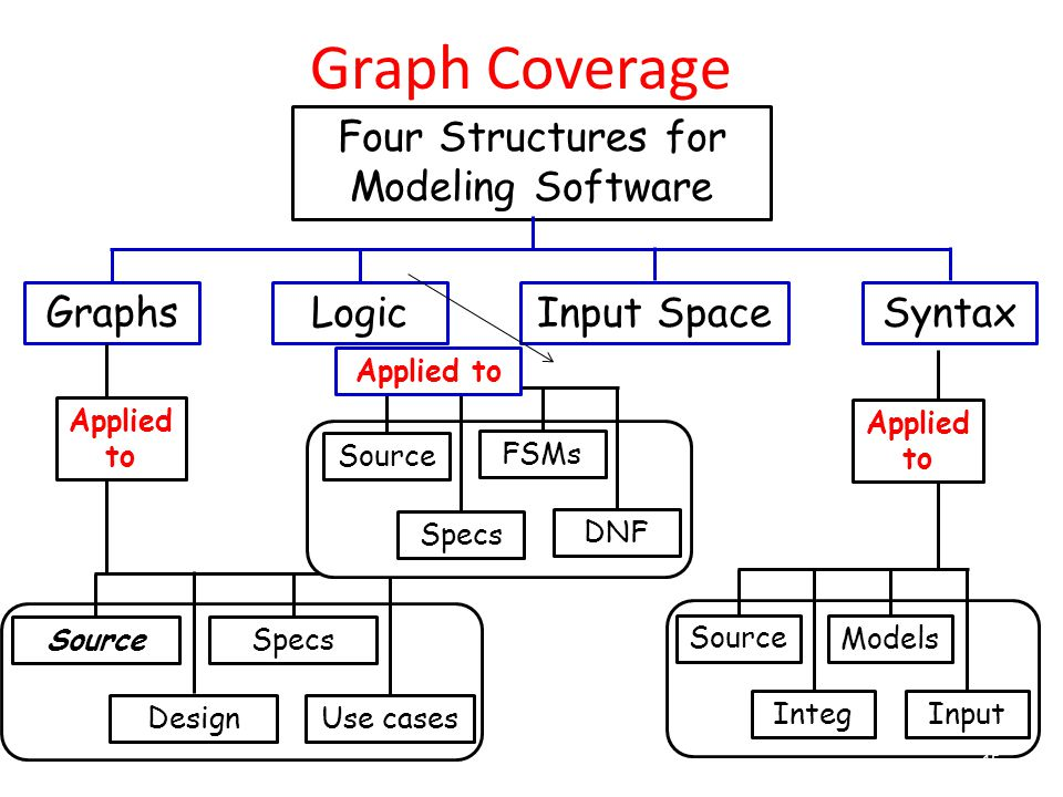 Graph Coverage Four Structures for Modeling Software Graphs LogicInput SpaceSyntax Use cases Specs Design Source Applied to DNF Specs FSMs Source Applied to Input Models Integ Source Applied to 15