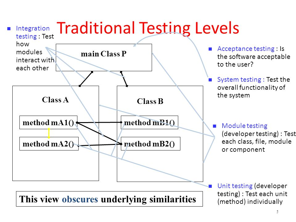 6 Object-Oriented Testing Levels Class A method mA1() method mA2() Class B method mB1() method mB2() n Intra-class testing : Test an entire class as sequences of calls n Inter-class testing : Test multiple classes together n Inter-method testing : Test pairs of methods in the same class n Intra-method testing : Test each method individually