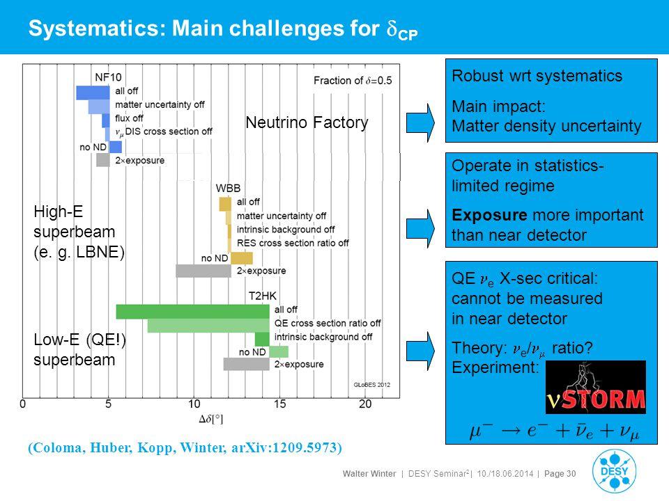 Walter Winter | DESY Seminar 2 | 10./18.06.2014 | Page 30 Systematics: Main challenges for  CP (Coloma, Huber, Kopp, Winter, arXiv:1209.5973) Robust