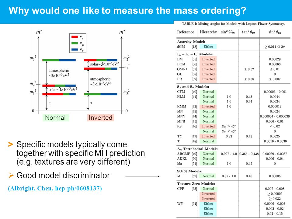 Walter Winter | DESY Seminar 2 | 10./18.06.2014 | Page 32 32 Why would one like to measure the mass ordering? > Specific models typically come togethe