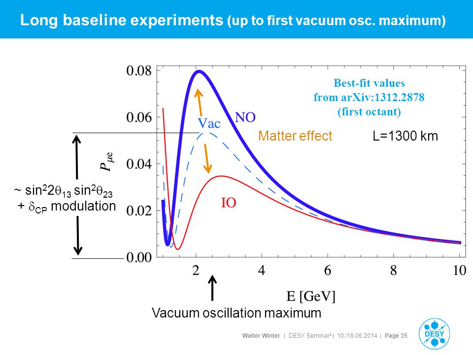 Walter Winter | DESY Seminar 2 | 10./18.06.2014 | Page 35 Long baseline experiments (up to first vacuum osc. maximum) Best-fit values from arXiv:1312.