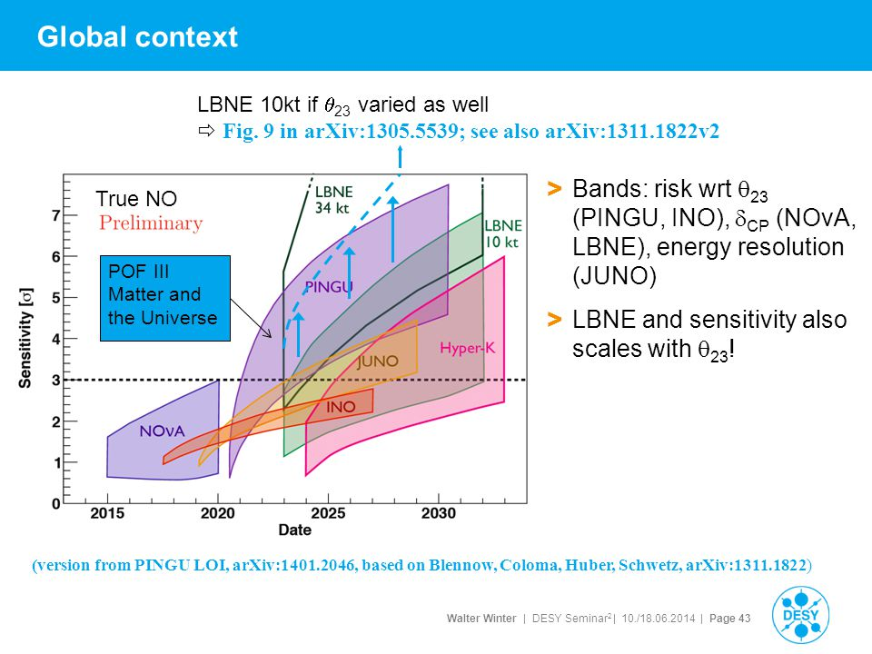 Walter Winter | DESY Seminar 2 | 10./18.06.2014 | Page 43 Global context > Bands: risk wrt  23 (PINGU, INO),  CP (NOvA, LBNE), energy resolution (JU