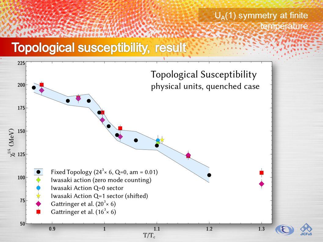 U A (1) symmetry at finite temperature