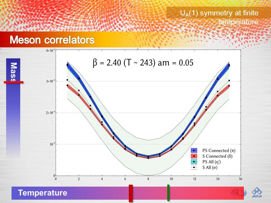 U A (1) symmetry at finite temperature Mass Temperature