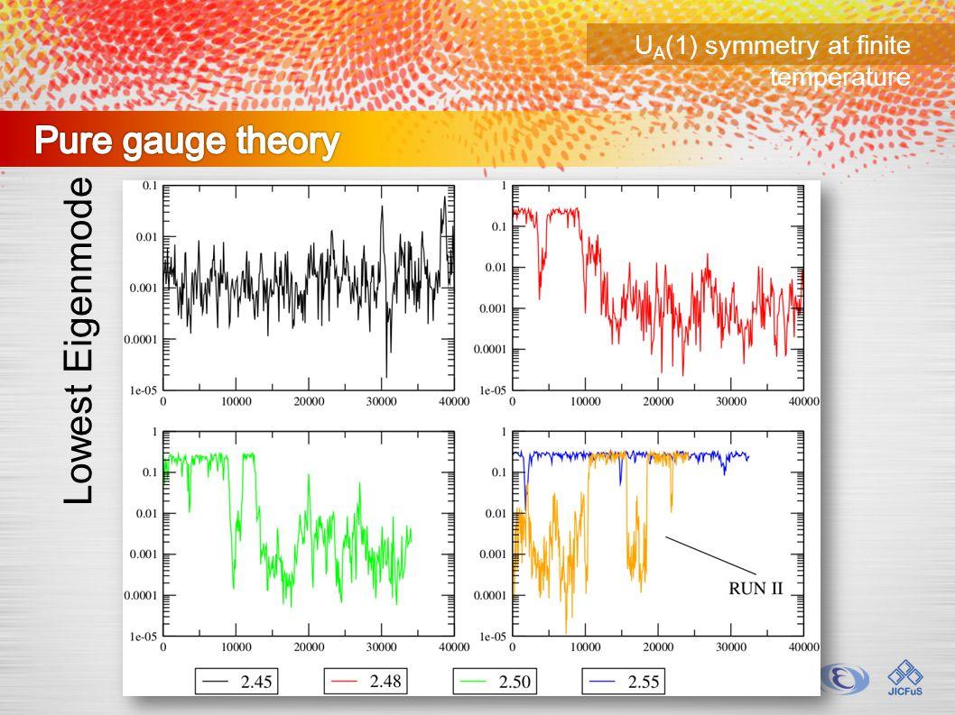 U A (1) symmetry at finite temperature Lowest Eigenmode
