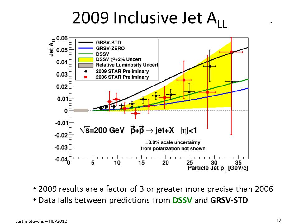 2009 results are a factor of 3 or greater more precise than 2006 Data falls between predictions from DSSV and GRSV-STD 2009 Inclusive Jet A LL 12 Justin Stevens – HEP2012