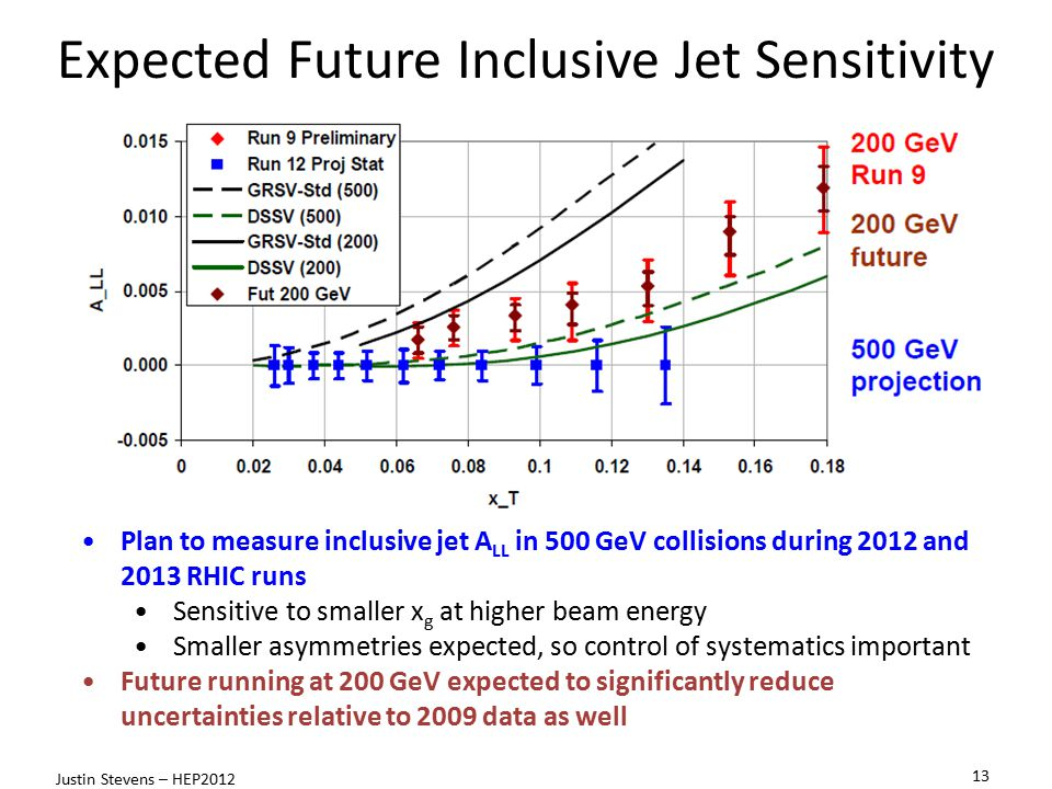 Projected Stat Uncertainty: 50% Pol 190 pb -1 13 Justin Stevens – HEP2012 Plan to measure inclusive jet A LL in 500 GeV collisions during 2012 and 2013 RHIC runs Sensitive to smaller x g at higher beam energy Smaller asymmetries expected, so control of systematics important Future running at 200 GeV expected to significantly reduce uncertainties relative to 2009 data as well Expected Future Inclusive Jet Sensitivity