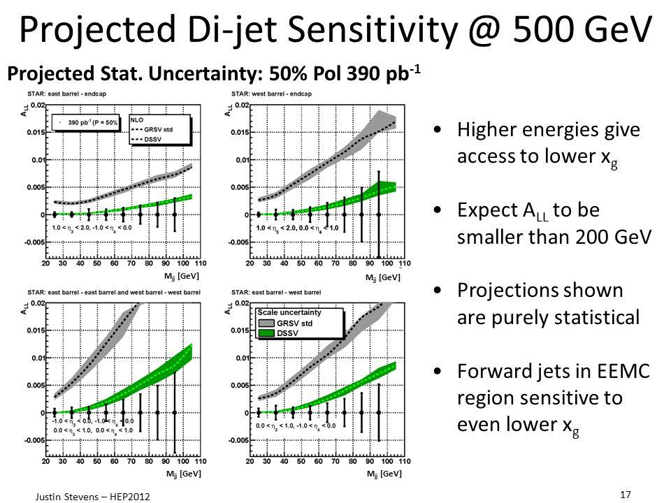 Projected Di-jet Sensitivity @ 500 GeV Projected Stat. Uncertainty: 50% Pol 390 pb -1 M jj [GeV] 17 Justin Stevens – HEP2012 Higher energies give acce