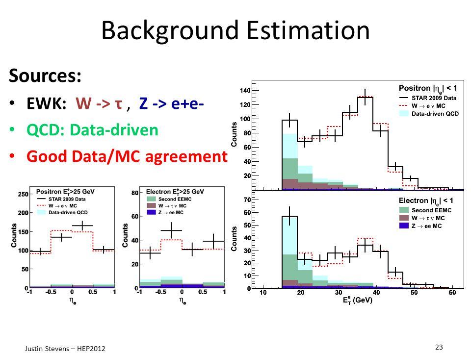 Background Estimation Sources: EWK: W -> τ, Z -> e+e- QCD: Data-driven Good Data/MC agreement 23 Justin Stevens – HEP2012
