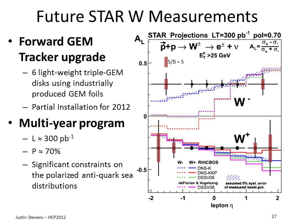 η=1 η=2 FGT S/B = 5 Future STAR W Measurements Forward GEM Tracker upgrade – 6 light-weight triple-GEM disks using industrially produced GEM foils – P