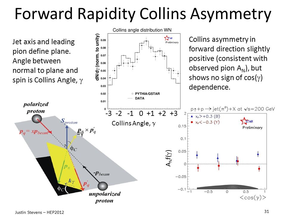 Forward Rapidity Collins Asymmetry =γ=γ Jet axis and leading pion define plane.