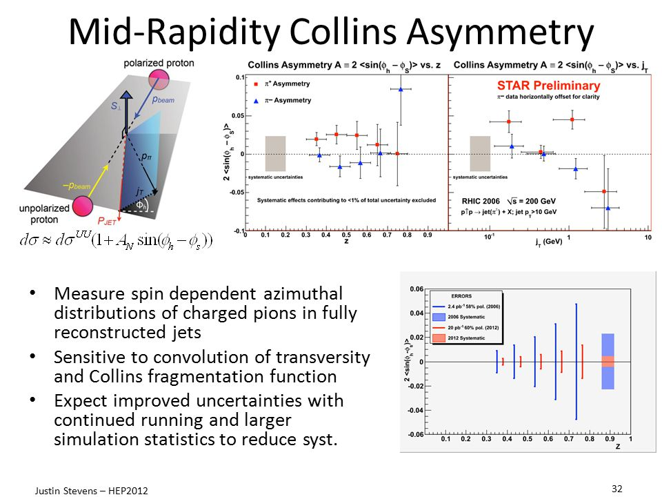 Measure spin dependent azimuthal distributions of charged pions in fully reconstructed jets Sensitive to convolution of transversity and Collins fragmentation function Expect improved uncertainties with continued running and larger simulation statistics to reduce syst.