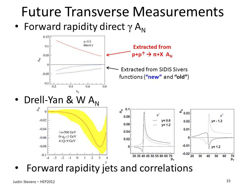 Future Transverse Measurements 33 Justin Stevens – HEP2012 Extracted from p+p ↑ → π+X A N Extracted from SIDIS Sivers functions ( new and old ) Sivers function measured in SIDIS vs DY expected to differ by a sign Need DY results to verify the sign change: critical test of TMD approach Forward rapidity direct γ A N Drell-Yan & W A N Forward rapidity jets and correlations