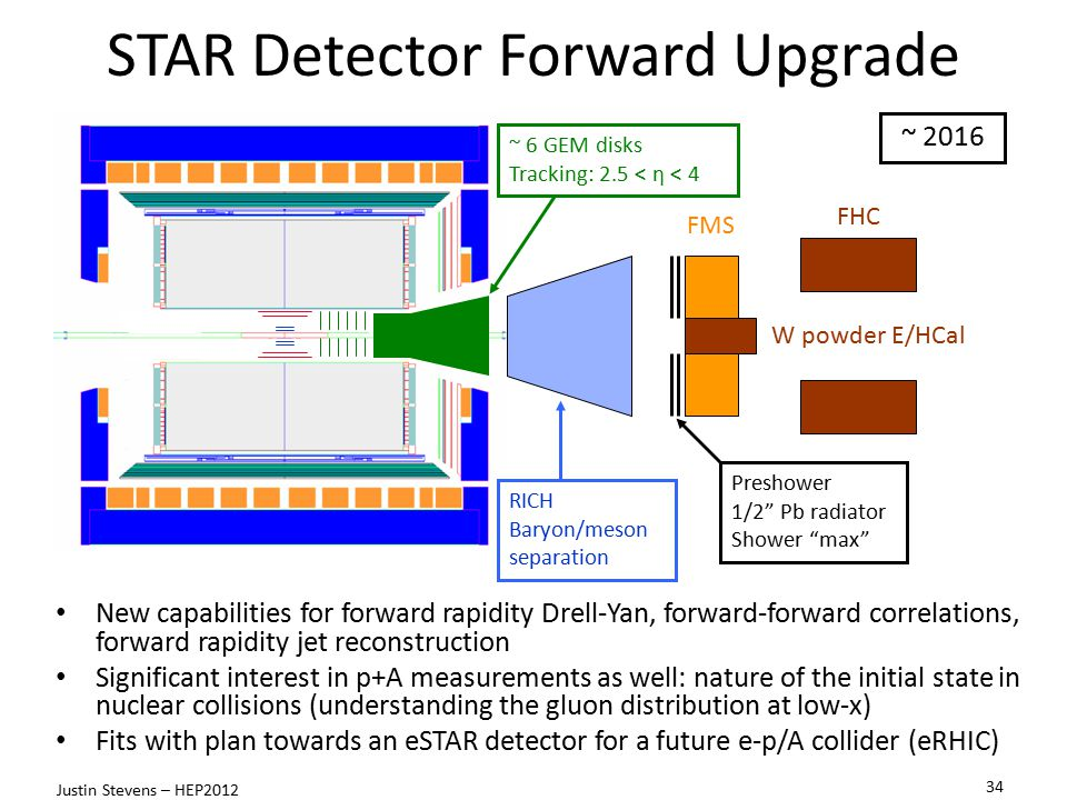 STAR Detector Forward Upgrade New capabilities for forward rapidity Drell-Yan, forward-forward correlations, forward rapidity jet reconstruction Significant interest in p+A measurements as well: nature of the initial state in nuclear collisions (understanding the gluon distribution at low-x) Fits with plan towards an eSTAR detector for a future e-p/A collider (eRHIC) Preshower 1/2 Pb radiator Shower max FMS FHC ~ 6 GEM disks Tracking: 2.5 < η < 4 W powder E/HCal RICH Baryon/meson separation ~ 2016 34 Justin Stevens – HEP2012