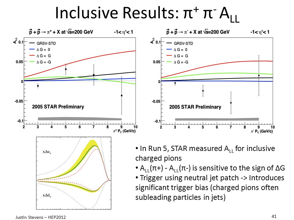 Inclusive Results: π + π - A LL In Run 5, STAR measured A LL for inclusive charged pions A LL (π+) - A LL (π-) is sensitive to the sign of ΔG Trigger using neutral jet patch -> Introduces significant trigger bias (charged pions often subleading particles in jets) 41 Justin Stevens – HEP2012