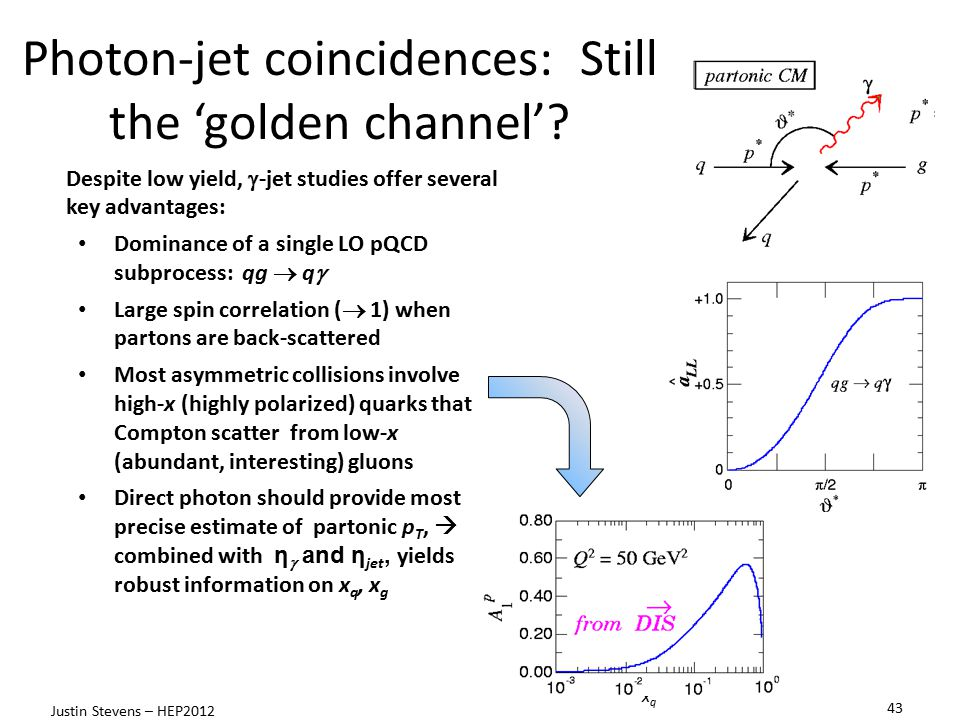 Photon-jet coincidences: Still the 'golden channel'.