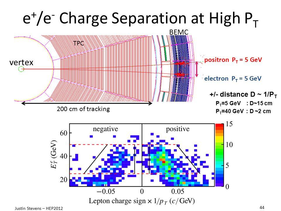 e + /e - Charge Separation at High P T TPC BEMC TPC +/- distance D ~ 1/P T P T =5 GeV : D~15 cm P T =40 GeV : D ~2 cm vertex 200 cm of tracking TPC po