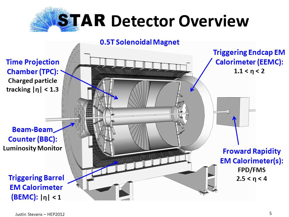 Detector Overview 5 Justin Stevens – HEP2012 0.5T Solenoidal Magnet Time Projection Chamber (TPC): Charged particle tracking |η| < 1.3 Beam-Beam Counter (BBC): Luminosity Monitor Triggering Barrel EM Calorimeter (BEMC): |η| < 1 Triggering Endcap EM Calorimeter (EEMC): 1.1 < η < 2 Froward Rapidity EM Calorimeter(s): FPD/FMS 2.5 < η < 4