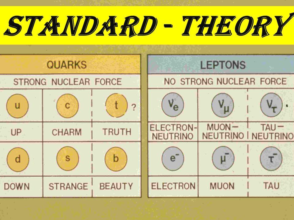 Standard - Theory