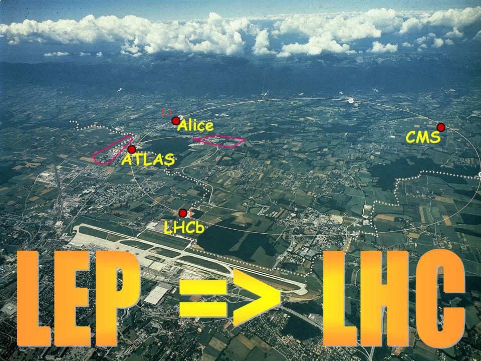 L3 I ATLAS CMS LHCb Alice
