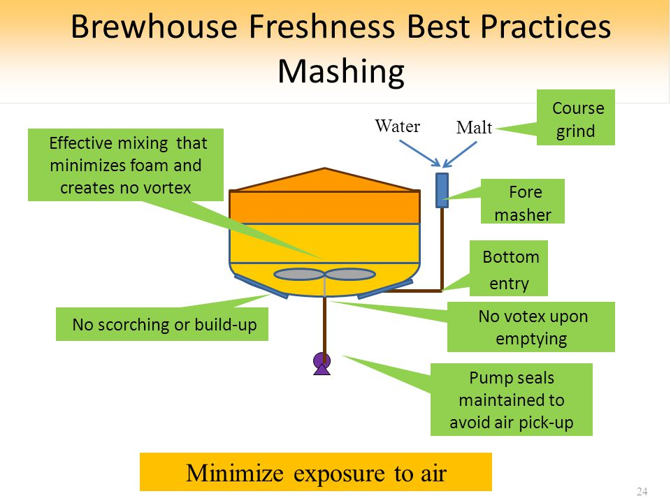 Brewhouse Freshness Best Practices Mashing 24 Bottom entry Fore masher Course grind Malt No scorching or build-up No votex upon emptying Water Effective mixing that minimizes foam and creates no vortex Pump seals maintained to avoid air pick-up Minimize exposure to air