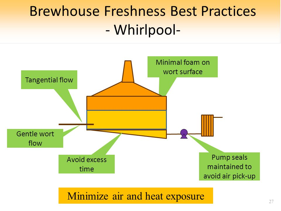 Brewhouse Freshness Best Practices - Whirlpool- 27 Tangential flow Minimal foam on wort surface Pump seals maintained to avoid air pick-up Gentle wort flow Avoid excess time Minimize air and heat exposure