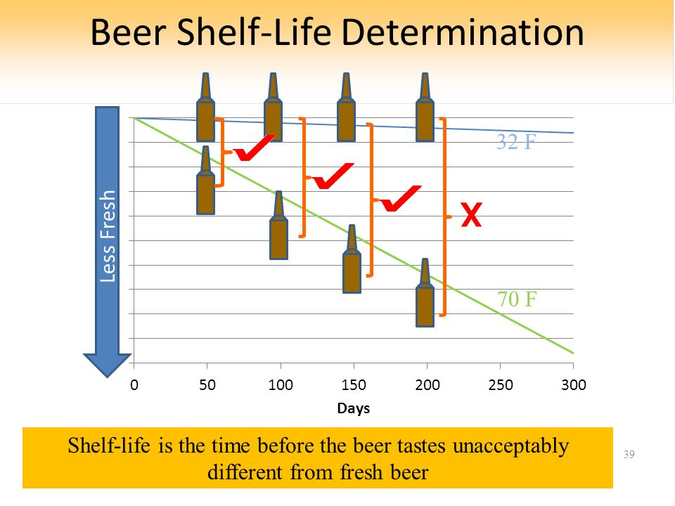 Beer Shelf-Life Determination 39 70 F 32 F Less Fresh Shelf-life is the time before the beer tastes unacceptably different from fresh beer X