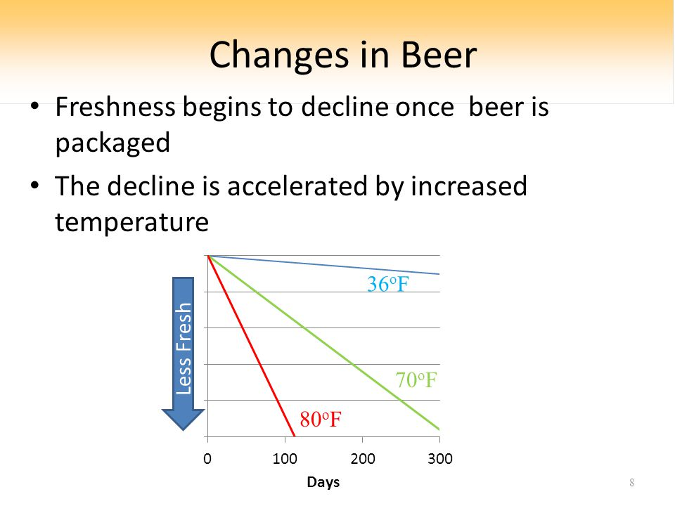 Changes in Beer Freshness begins to decline once beer is packaged The decline is accelerated by increased temperature 8 80 o F 70 o F 36 o F Less Fresh