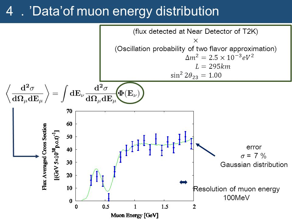 4. 'Data'of muon energy distribution Resolution of muon energy 100MeV