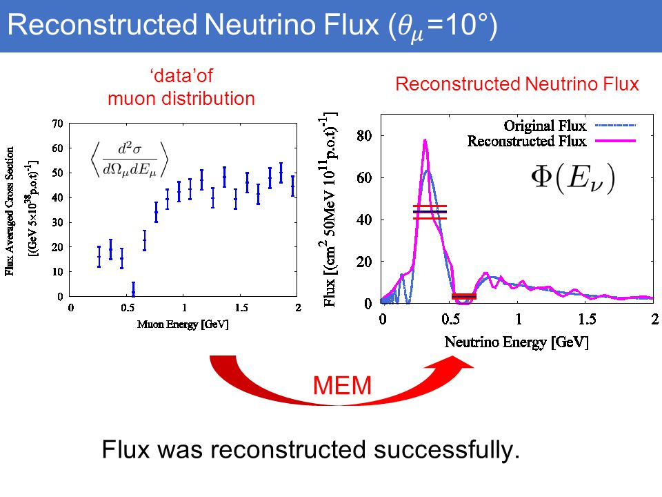 MEM 'data'of muon distribution Reconstructed Neutrino Flux Flux was reconstructed successfully.