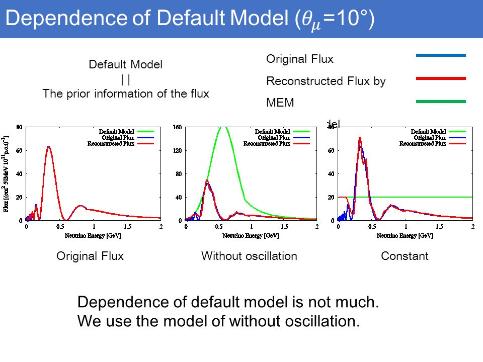 Original Flux Reconstructed Flux by MEM Default Model Original Flux Without oscillation Constant Dependence of default model is not much.