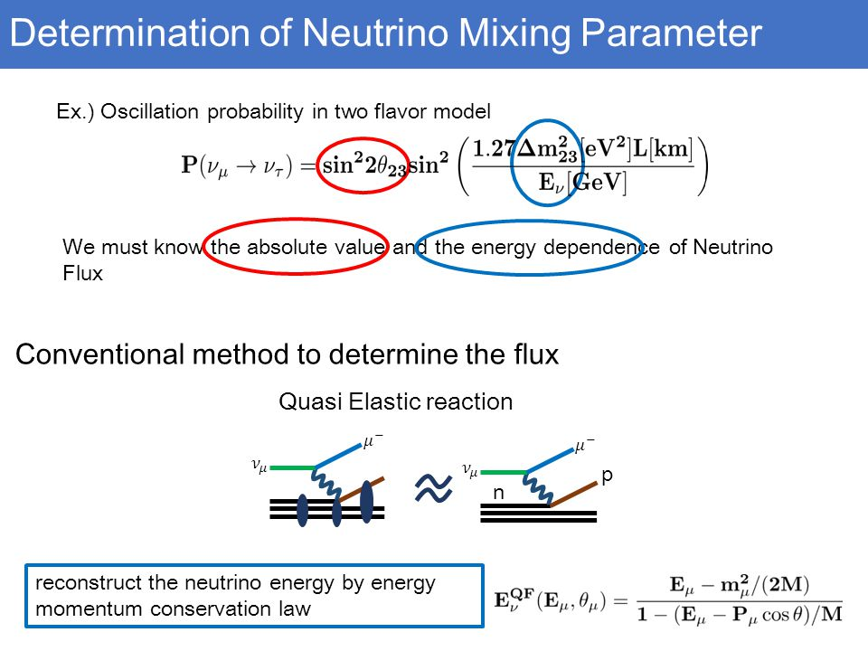 Determination of Neutrino Mixing Parameter Quasi Elastic reaction p n reconstruct the neutrino energy by energy momentum conservation law Ex.) Oscillation probability in two flavor model We must know the absolute value and the energy dependence of Neutrino Flux Conventional method to determine the flux