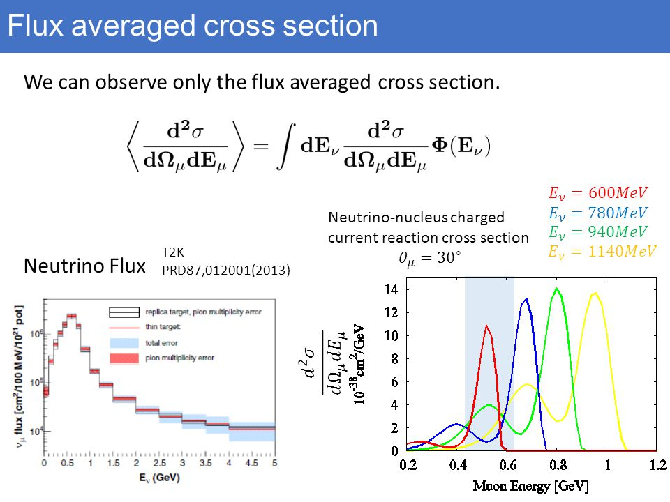 Flux averaged cross section Neutrino Flux We can observe only the flux averaged cross section.