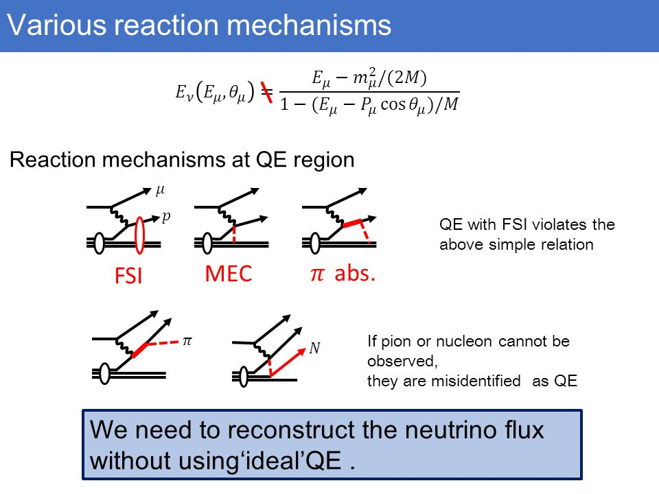 Various reaction mechanisms Reaction mechanisms at QE region QE with FSI violates the above simple relation FSI MEC If pion or nucleon cannot be observed, they are misidentified as QE We need to reconstruct the neutrino flux without using'ideal'QE.