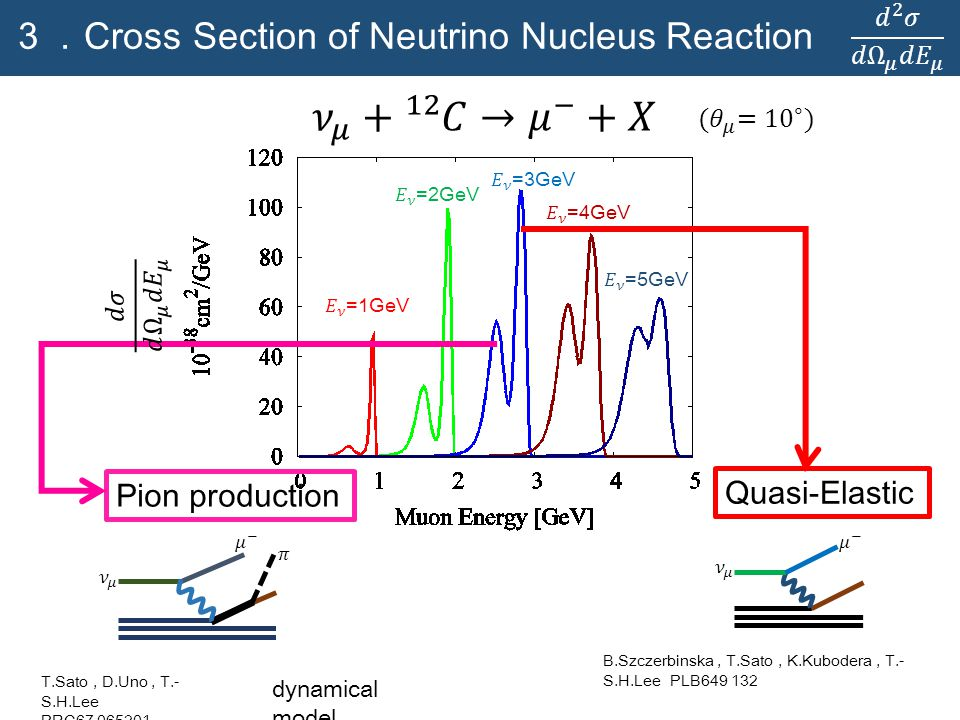 3. Cross Section of Neutrino Nucleus Reaction Pion production Quasi-Elastic dynamical model B.Szczerbinska, T.Sato, K.Kubodera, T.- S.H.Lee PLB649 132 T.Sato, D.Uno, T.- S.H.Lee PRC67 065201
