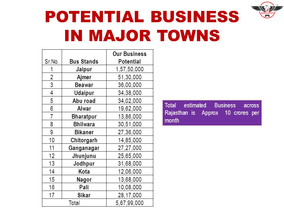 POTENTIAL BUSINESS IN MAJOR TOWNS Sr.No.