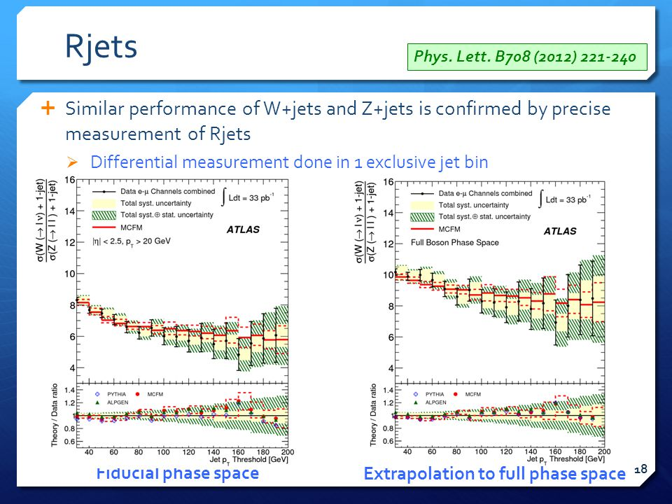 Rjets  Similar performance of W+jets and Z+jets is confirmed by precise measurement of Rjets  Differential measurement done in 1 exclusive jet bin Fiducial phase space Extrapolation to full phase space Phys.
