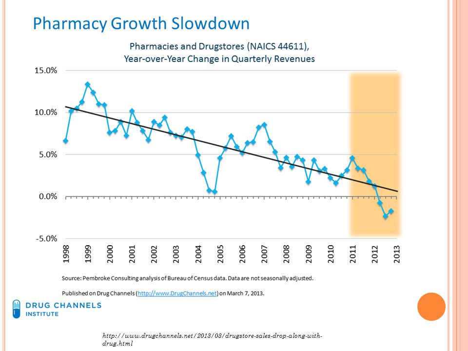 http://www.drugchannels.net/2013/03/drugstore-sales-drop-along-with- drug.html