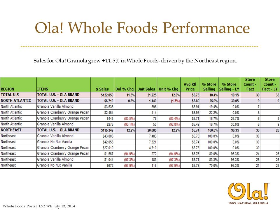 Ola. Whole Foods Performance Sales for Ola.