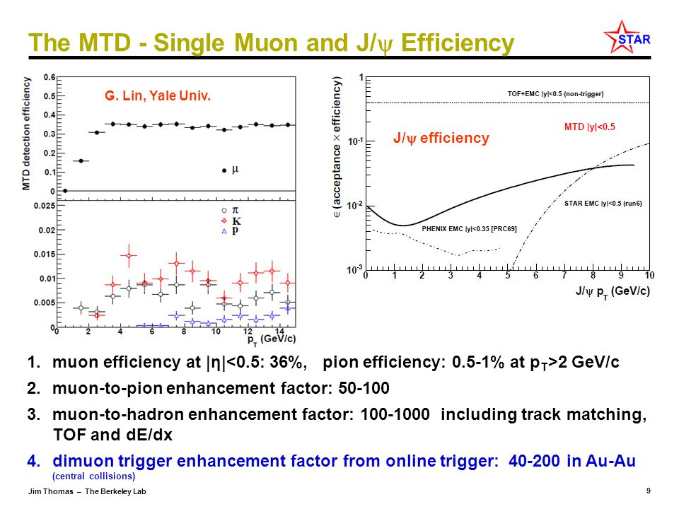 10 Jim Thomas – The Berkeley Lab The MTD - High Mass Di-muon Capabilities 1.J/  : S/B=6 in d+Au and S/B=2 in central Au+Au 2.With HFT, study B  J/  X; J/    using displaced vertices 3.Excellent mass resolution: separate different upsilon states Heavy flavor collectivity and color screening, quarkonia production mechanisms: J/  R AA and v 2 ; upsilon R AA … Quarkonium dissociation temperatures – Digal, Karsch, Satz Z.