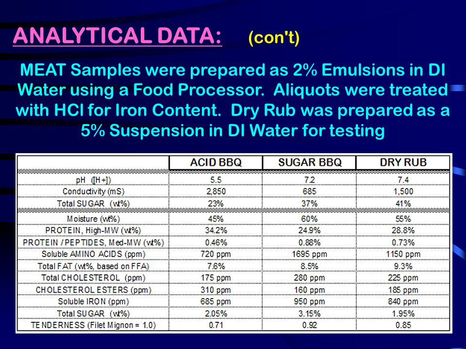 ANALYTICAL DATA: (con t) MEAT Samples were prepared as 2% Emulsions in DI Water using a Food Processor.